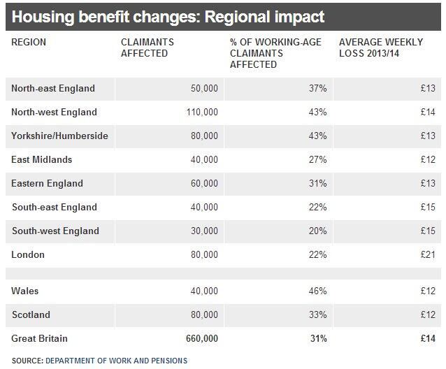 DWP bedroomtaxaffected by region