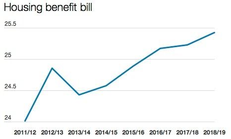 guardian hb graph