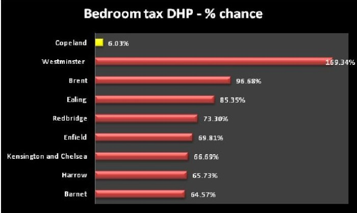 dhp-bedroomtax chance