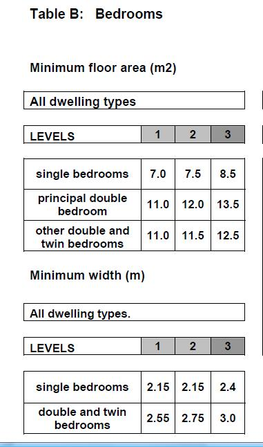 The minimum size in floor space of a SINGLE bedroom is 7 0 square metres or  75 35 square feet and the room must have a minimum width of 2 15 metres or  7. What is a bedroom   There is a minimum size and specification from