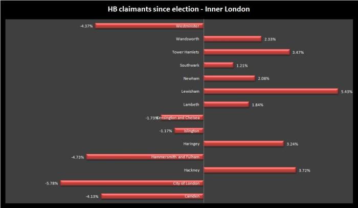 innerlondon hb claimant count may10 to may 14