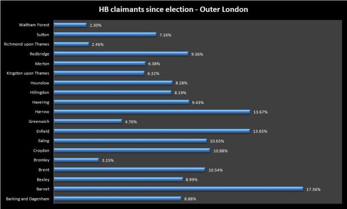 Outer london Hb claimants since election to may 14