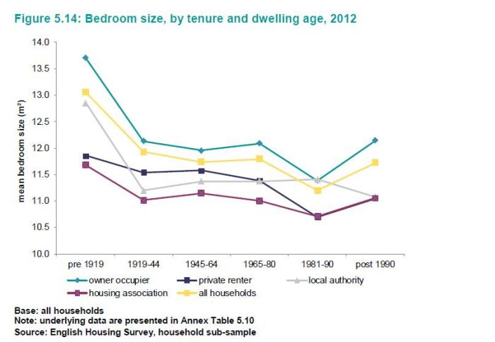 average bedroom size ehs 2012-13