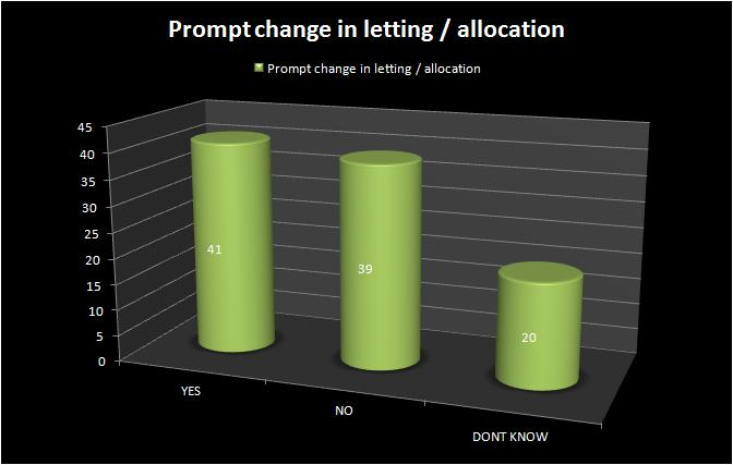 allocation direct payment
