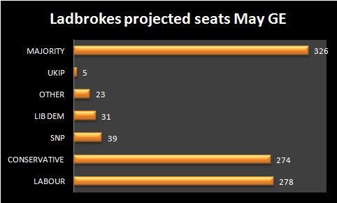 ladbrokes general election
