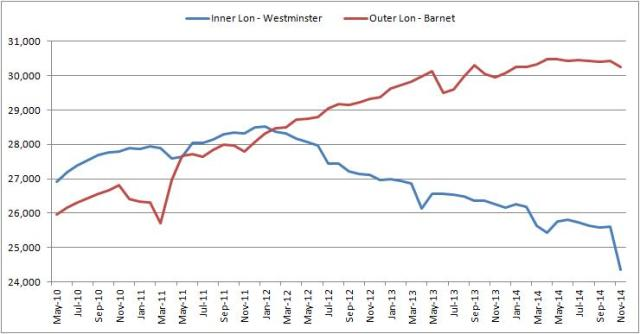 london hb claimant count