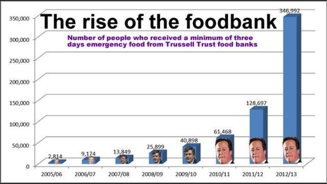 foodbankuse since 2005