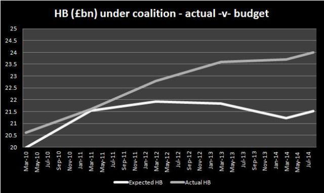 HB£ under coalition act v budget