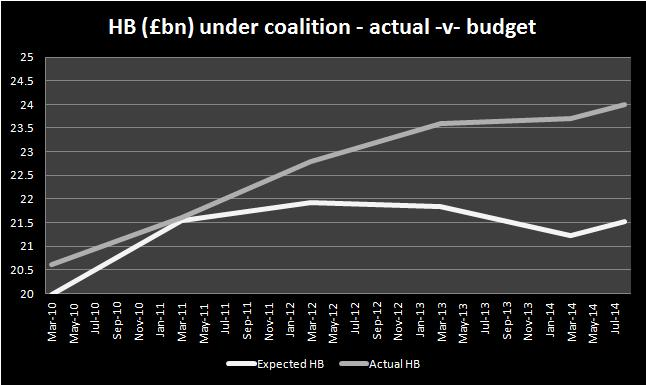 HB£ under coalition act v budget