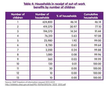 households out of work benefits