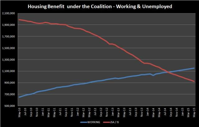 working unemployed hb claimants