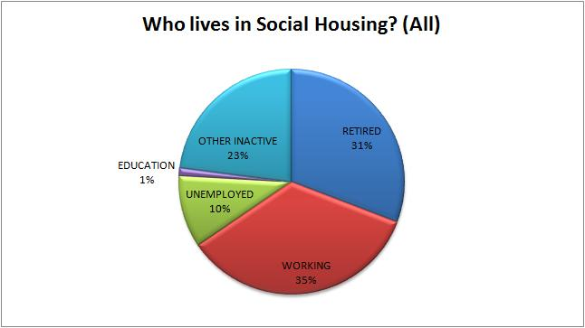 obc wholivessocialhousing