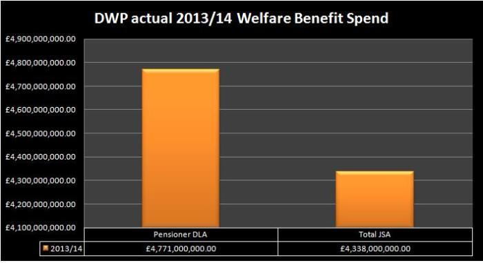 dla pension v jsa actual spend 13 14