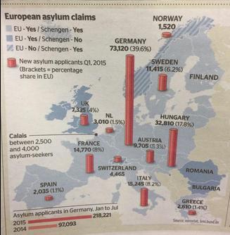 asylum claims times 2 sep 2015