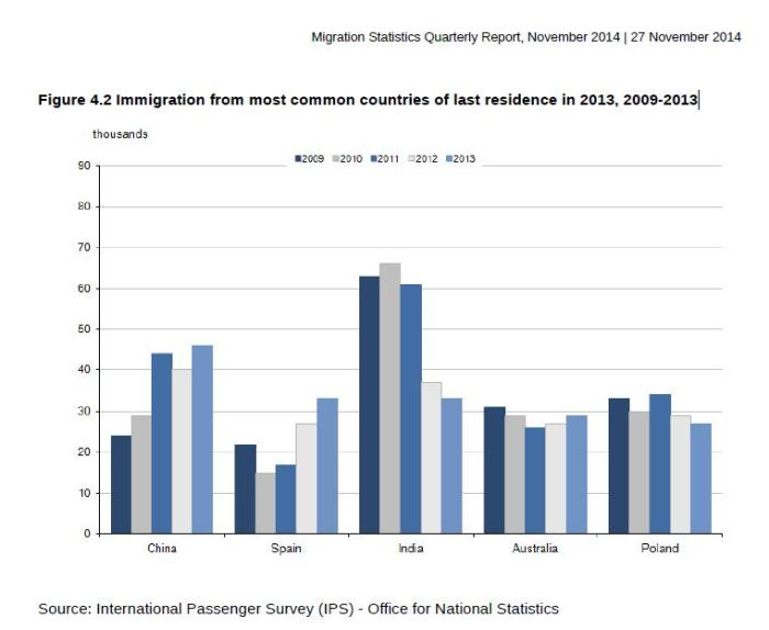 immigration data nov 2014