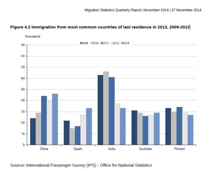 immigration data nov 2014