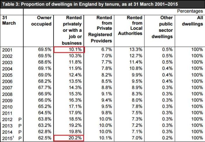 england tenure 2001 - 2015