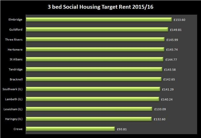 obc-3bed target rents il home coun and crewe