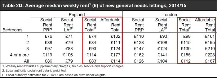 average-rent-srs-201516