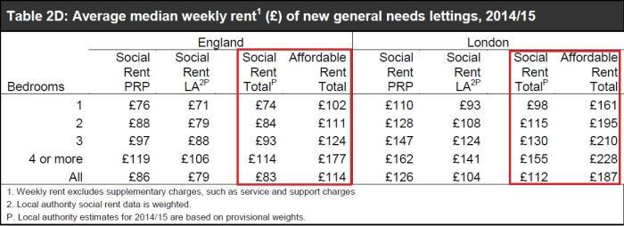 average-rent-srs-201516