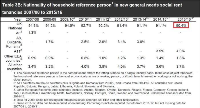 social-housing-lettings-21516-table-3b