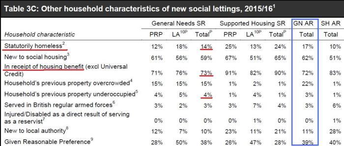 table3c-social-housing-201516