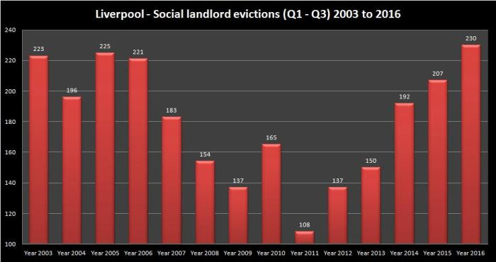 liverpool-srs-eviction-2003-to-2016