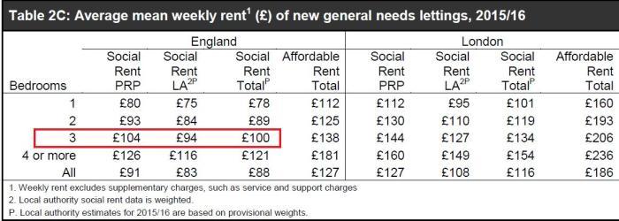 average-rent-srs-201516a