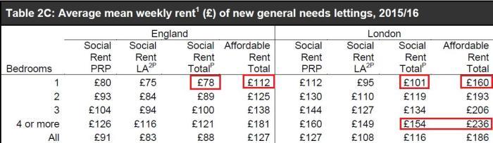 average-rents-srs-201516