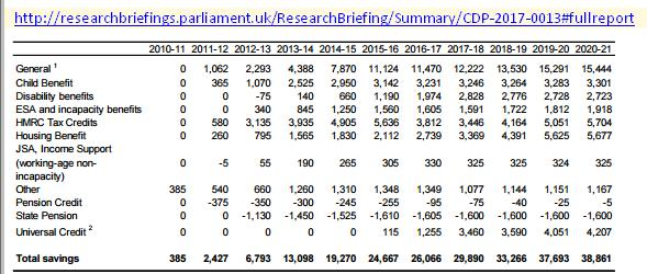 cuts2010to2020table