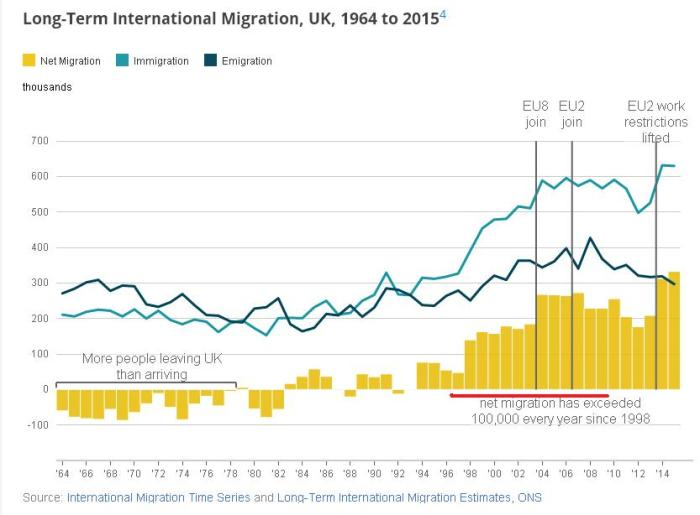 uk-immigration-1964-to-2015