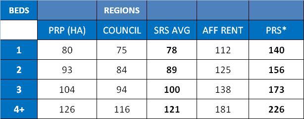 hwp-regional-rents