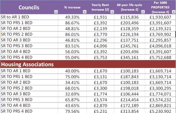 hwp-rent-increases